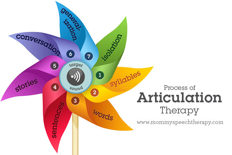 Process of Articulation Therapy - Mommy Speech Therapy