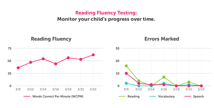 How To Improve Reading Fluency Comprehension Speech